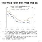 대출자,연체율,취약부문,한은,취약,금리,코로나19
