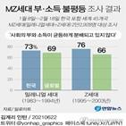 세대,한국,경제,비율,불평등,소득