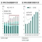 매출,건기,중국,증가,작년,기타