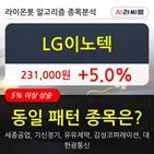 기관,LG이노텍,순매매량,주가