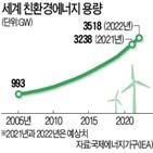 친환경에너지,기업,아마존,데이터센터,전력,시장,세계,빅테크