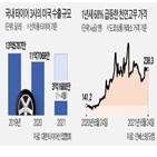 타이어,미국,가격,생산,한국타이어,인상,관세,국내,타이어업계,수출
