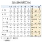 제조업,업황,비제조업,체감경기,기업,상승