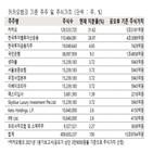 카카오뱅크,지분,공모가,한국투자밸류자산운용,상장,인수,한국투자금융지주,주당