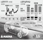 LG전자,사업,영업이익,애플,사업본부,마그나,연구원,수요,시장