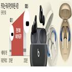 신제품,무선이어폰,시장,갤럭시,대비,기능,국내,삼성전자