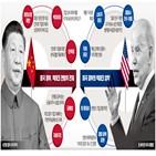 중국,빅테크,상장,해외,규제,미국,정부,바이트댄스,공산당,포기