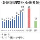 시간제근로자,비자발적,증가,연평균