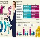 수익률,연금,투자,투자자,퇴직연금,격차,비중,상품,펀드,예금