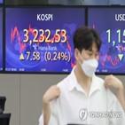상승,외국인,하락,마감,순매수,코스피,약세,가운데,달러,홍콩