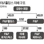 F&F,F&F홀딩스,공개매수,주식,회장