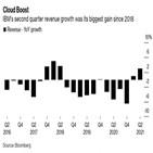 매출,IBM,클라우드,인수,증가,달러