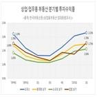 투자수익률,오피스,부동산,집합상가