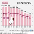 출생아,합계출산율,평균,비중,전년,감소,포인트,전남