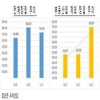 창업,상반기,증가,부동산업,감소