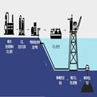 이산화탄소,플랫폼,개발,해상,현대중공업