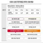 인증,국민지원금,통신3사
