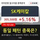 SK케미칼,기관,순매매량,000주