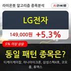 LG전자,기관,순매매량,기사