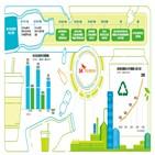 플라스틱,SK지오센트릭,재활,폐플라스틱,계획,사업,제품,순환경제,생산,활용