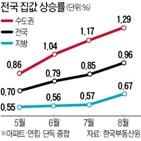 가격,위주,전국,지난달,전월,집값