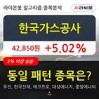 한국가스공사,기관,순매매량,주가