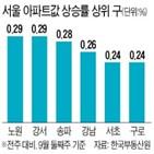 서울,상승률,유지,위주,지난주