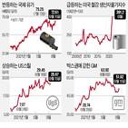 투자,생산,알루미늄,미국,그린플레이션,가격,공급,산업금속,기업,탄소