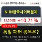 기관,NHN한국사이버결제,순매매량