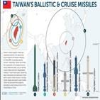 미사일,대만,중국,타격,훈련,전력,양산