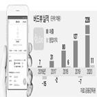 화장품,버드뷰,플랫폼,상장,정보,후기,화해,이용자,성분