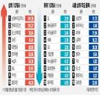 종목,주가,유가증권시장,실적,테이퍼링,2차전지,평균,기록,추천
