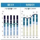 유진저축은행,한국기업평가,비중