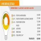 에너지,천연가스,이탈리아,전기,가스,가격,의존도