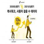 상반기,증가,걷기,운동,코로나19