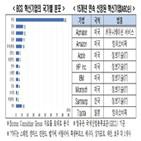 혁신기업,기업,선정,전경련,한국