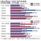 후보,민주당,결과,선거인단,투표