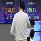 달러,환율,인플레이션