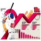 펀드매니저,주식,비중,달러,수익률,전망,목표,업종,상승