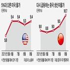 상승,가격,중국,급등,상승률,전기요금,미국,이후