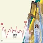 매출,비중,공정,영업이익률,기준,5나노,최대,애플,시장