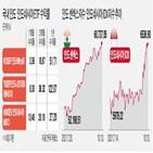 증시,인도,인도네시아,최근,수익률,펀드,상승,대비,투자자