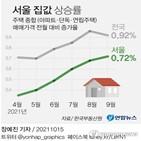 서울,상승폭,집값,연속,지역,주택,전월,오름폭