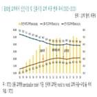 신흥국,테이퍼링,수출,미국,비중,위축,보고서