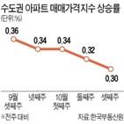 아파트,서울,이번주,상승폭,지역,상승률,지난주