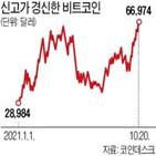 비트코인,미국,선물,가격,기록,10만,헤지,투자