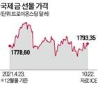 가격,금값,트로이온스,생산업체,회장