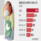 스트레스,코로나19,자영업자,수준,조사