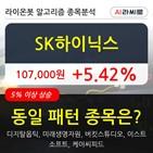 SK하이닉스,기관,순매매량,주가