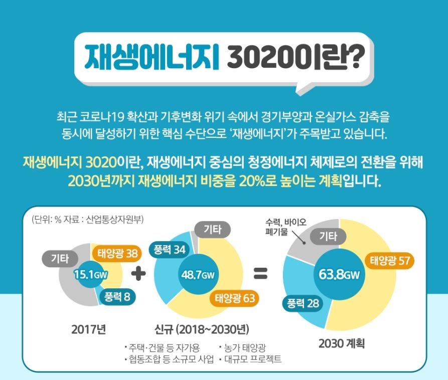 재생에너지 3020 계획. 신규 설비의 97%가 태양광과 풍력으로 이루어져있다. 사진출처: 산업통상자원부, 한국에너지공단